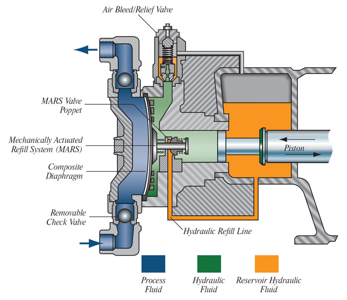 Hydraulically actuated metering pumps perform under pressure cross section of a metering pump ccuart Images