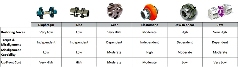Comparison of Couplings