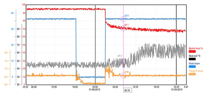 Plant reliability engineers can review historical plots of SCADA data when troubleshooting bad actor installations