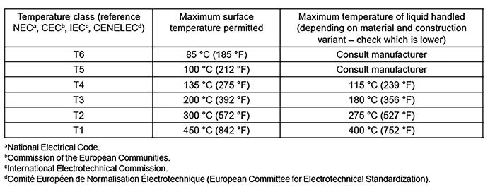 Temperature class, surface temperature and liquid temperature