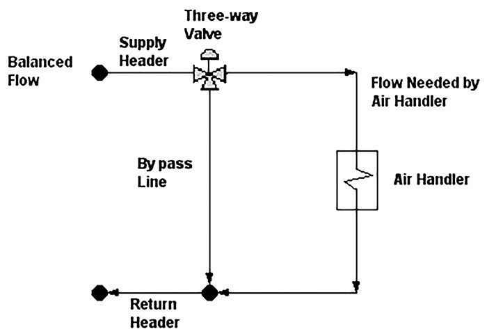 Typical constant volume circuit