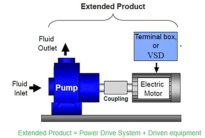 VSDs offer significant potential for reducing pumping system energy consumption.