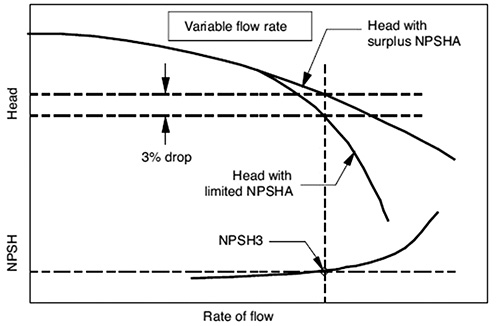 NPSH3 determination for variable flow rate test