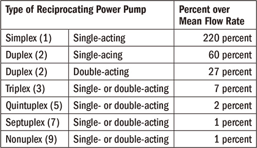Table 1. The percentage that the maximum instantaneous flow rate exceeds the mean flow rate