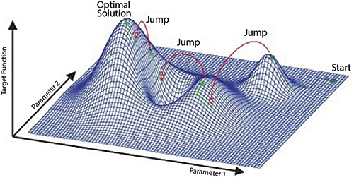 Figure 1. Simulated annealing response surface for a two-parameter example (Courtesy of Frankfurt Consulting Engineers GmbH)
