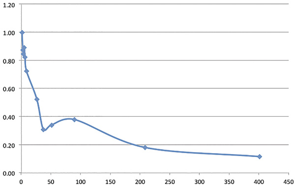 Figure 1. Slip percentage of the maximum quantity at 25 psi