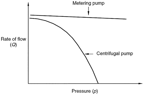 Figure 7.3.1a. Rate of low versus pressure (Graphics courtesy of Hydraulic Institute)