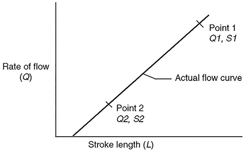 Figure 7.3.1c. Actual flow curve, rate of flow versus stroke length