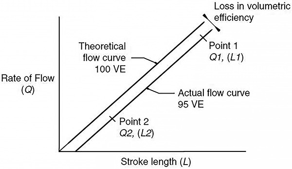 Figure 7.3.1d. Theoretical and actual flow curve,rate of flow versus stroke length