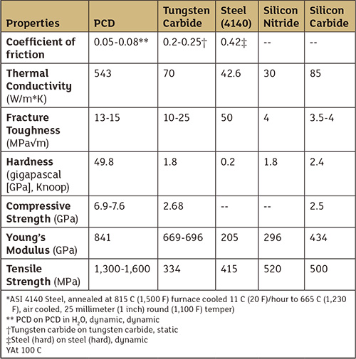 Table 1. Physical and mechanical property comparison of bearing materials. Sources: Bertagnolli, U.S. Synthetic; Roberts et al., De Beers; Cooley, U.S. Synthetic; Jiang Qian, U.S. Synthetic; Glowka, SNL; Sexton, U.S. Synthetic; Lin, UC Berkeley, MatWeb.com, Cerco