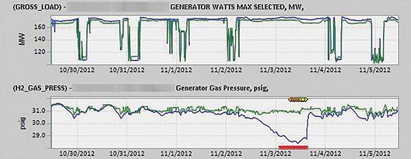图2.屏幕截图显示了实际值(蓝色)和预期值(绿色)。 下图显示了实际氢气压力(蓝色)相对于预期(绿色)的降低。
