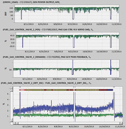 图1.燃气控制阀2的差速器显示了阀的位置反馈和伺服命令之间的差异。 (图形由GE Intelligent Platforms提供)