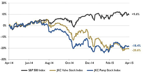 Figure 1. Stock indices from April 1, 2014, to March 31, 2015 (Source: Capital IQ and JKC research. Local currency converted to USD using historical spot rates. The JKC Pump and Valve Stock Indices include a select list of publicly traded companies involved in the pump and valve industries weighted by market capitalization.)