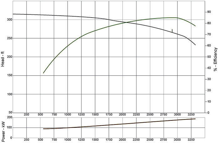 Figure 2. Manufacturer's supplied pump curve for the pump used in the example system