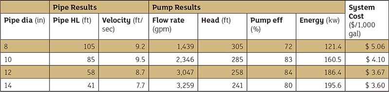 Table 1. How the system operates with various pipe diameters along with the resulting cost per 1,000 gallons pumped
