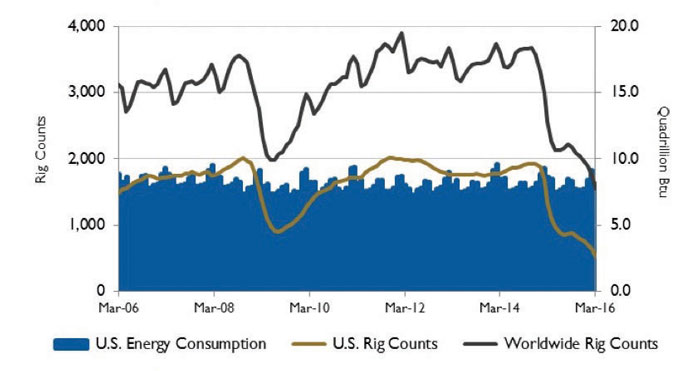 Figure 2. U.S. energy consumption and rig counts.