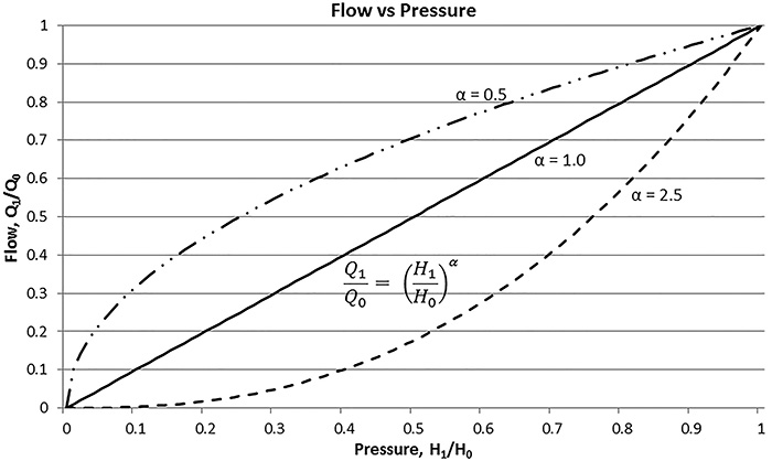 Flow vs. pressure graph