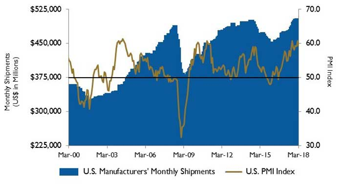 U.S. PMI and manufacturing shipments