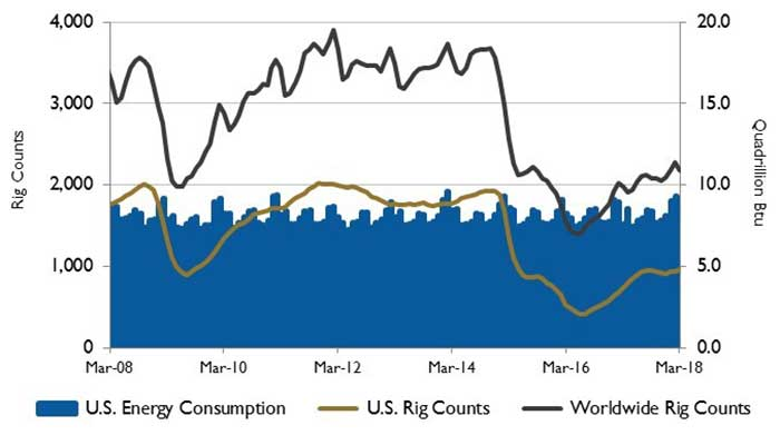 U.S. energy consumption and rig counts