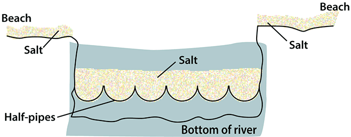 river cross section