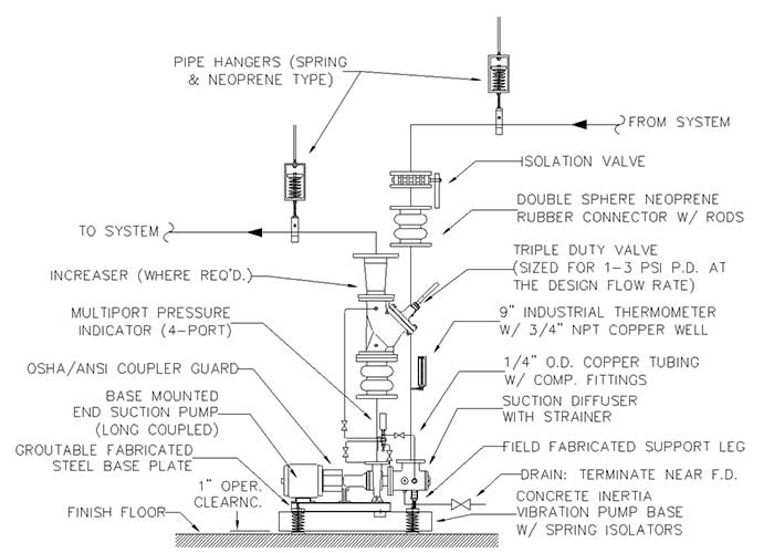 base-mounted HVAC pump