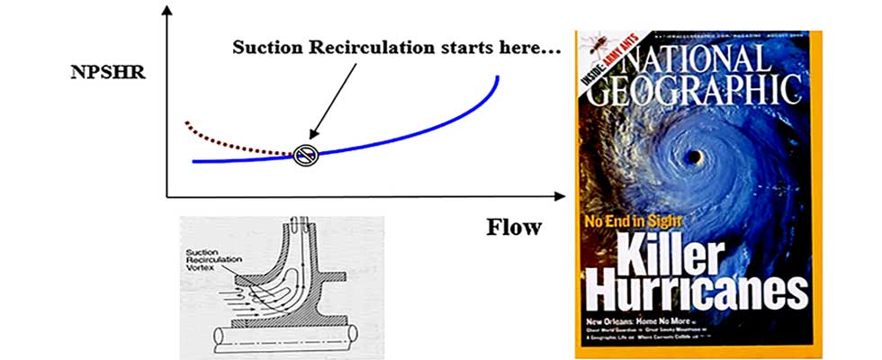 Sequence of what happens as a result of low flow