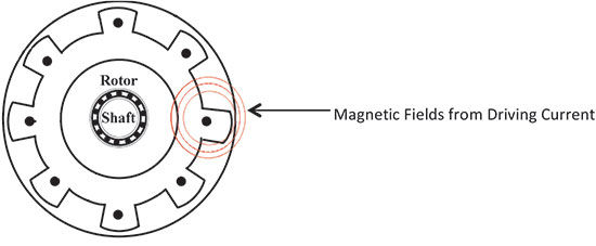 Magnetic fields from driving current