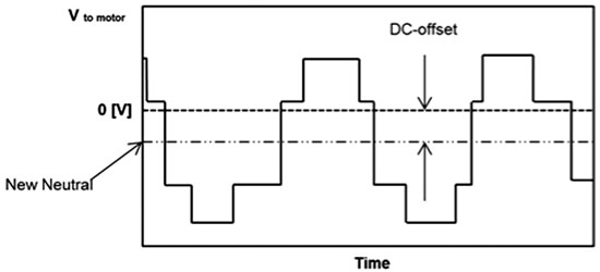 Three-phase voltage source inverter driving voltage with a common mode other than zero volts