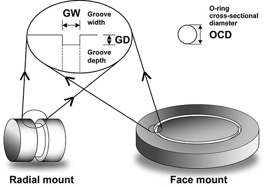 O-ring groove and cross-sectional diameter dimensions