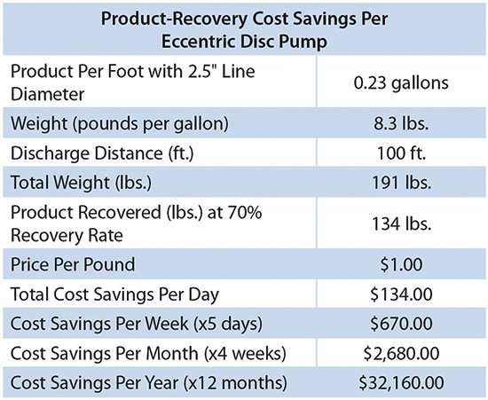 Cost savings when using positive displacement eccentric disc pump
