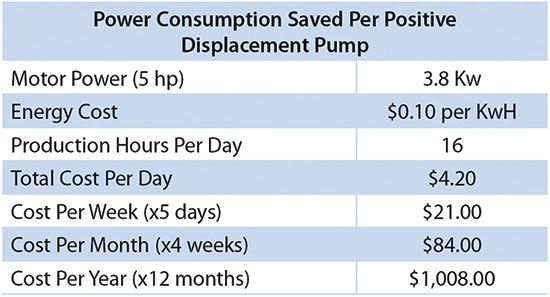Power consumption and potential savings per positive displacement pump