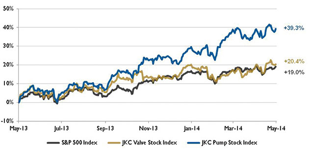 Pump stock indices from May 1, 2013, to April 30, 2014