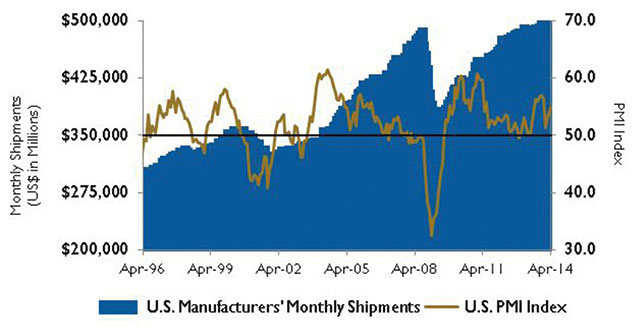 U.S. PMI index and manufacturing shipments