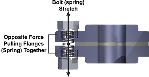 Figure 2. Bolts acting like springs (from Chapter 1, Figure 8)