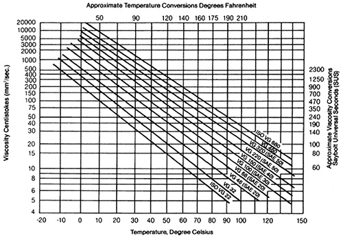 Oil Viscosity Chart >> How Oil Viscosity Temperature Influence Bearing Function