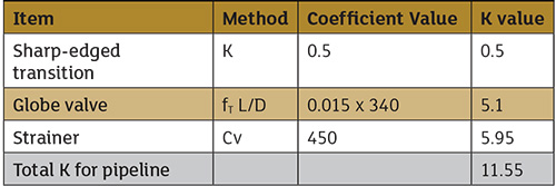 Understand how valves fittings affect head loss calculation of k value for different methods describing valves and fittings graphics courtesy of the ccuart Choice Image