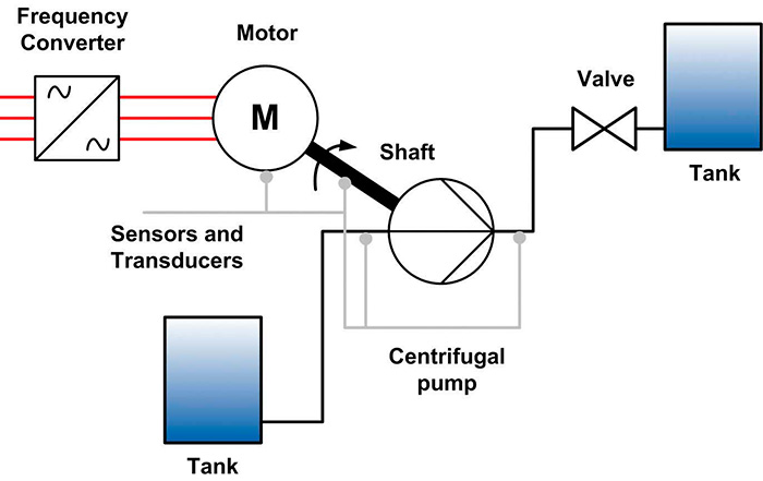 Figure 1. Typical pumping system structure