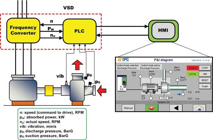Figure 2. A model-based control system architecture