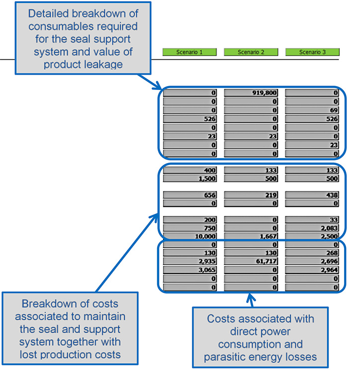 Figure 2. Detailed cost breakdown