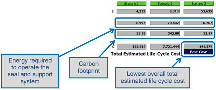 Figure 1. Summary of energy and life cycle costs (Graphics courtesy of FSA)