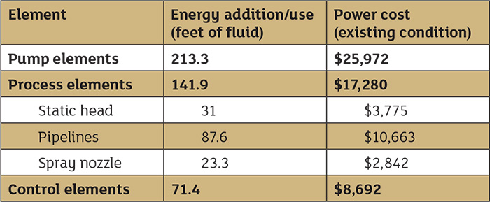 Table 1. Power cost balance sheet for the spray system prior to system improvements