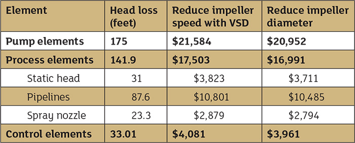 Table 2. Comparison costs of reducing impeller speed by incorporating a VSD and reducing impeller diameter