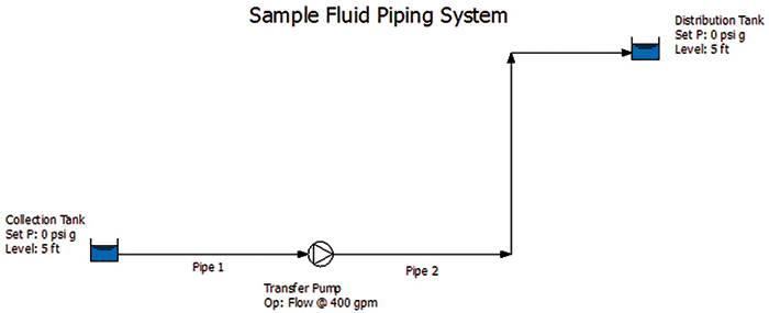 Sample fluid piping system