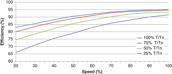 Efficiency vs speed graph