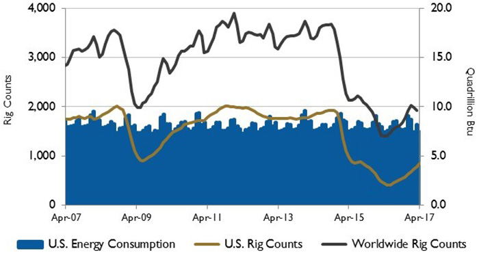 energy consumption and rig counts