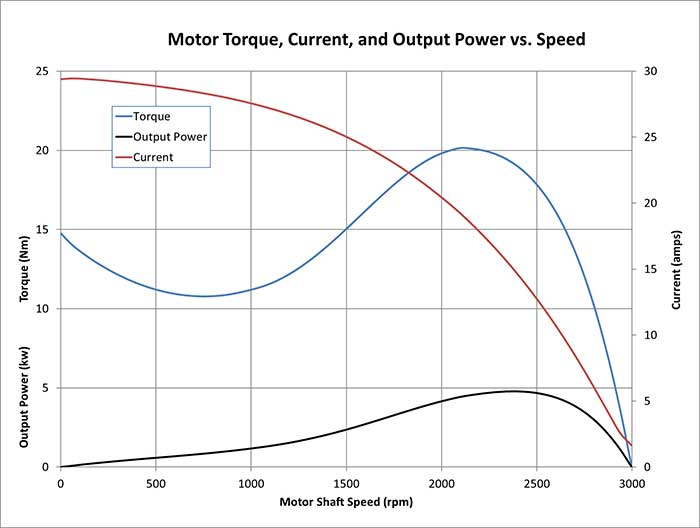 motor performance curves