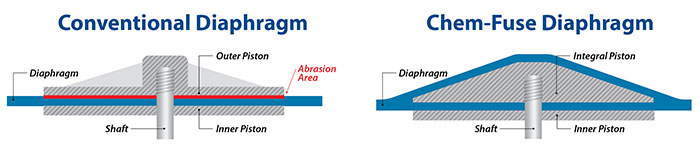 Image 3. One diaphragm is designed