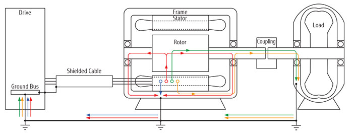 paths of common mode currents from stator to ground, back to drive