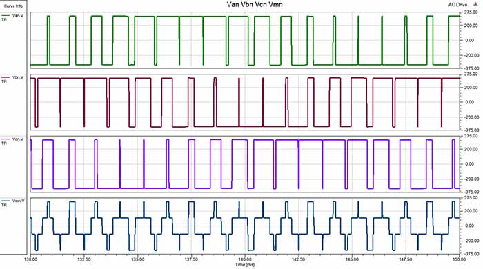 common mode voltage for three-phase PWM voltages
