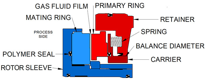 Image 2. Typical dry gas seal stage